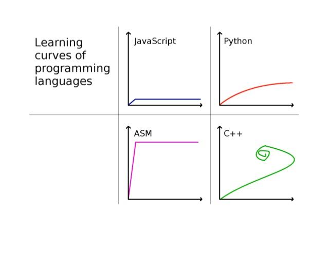 krzywa uczenia się C++ by Sławek Zborowski
